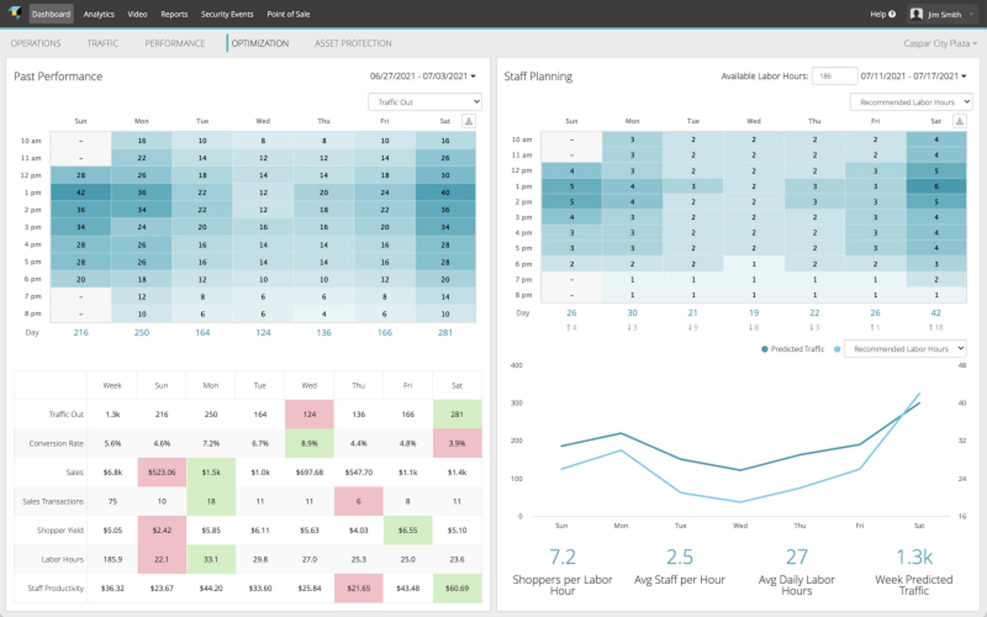Retailnext analytics