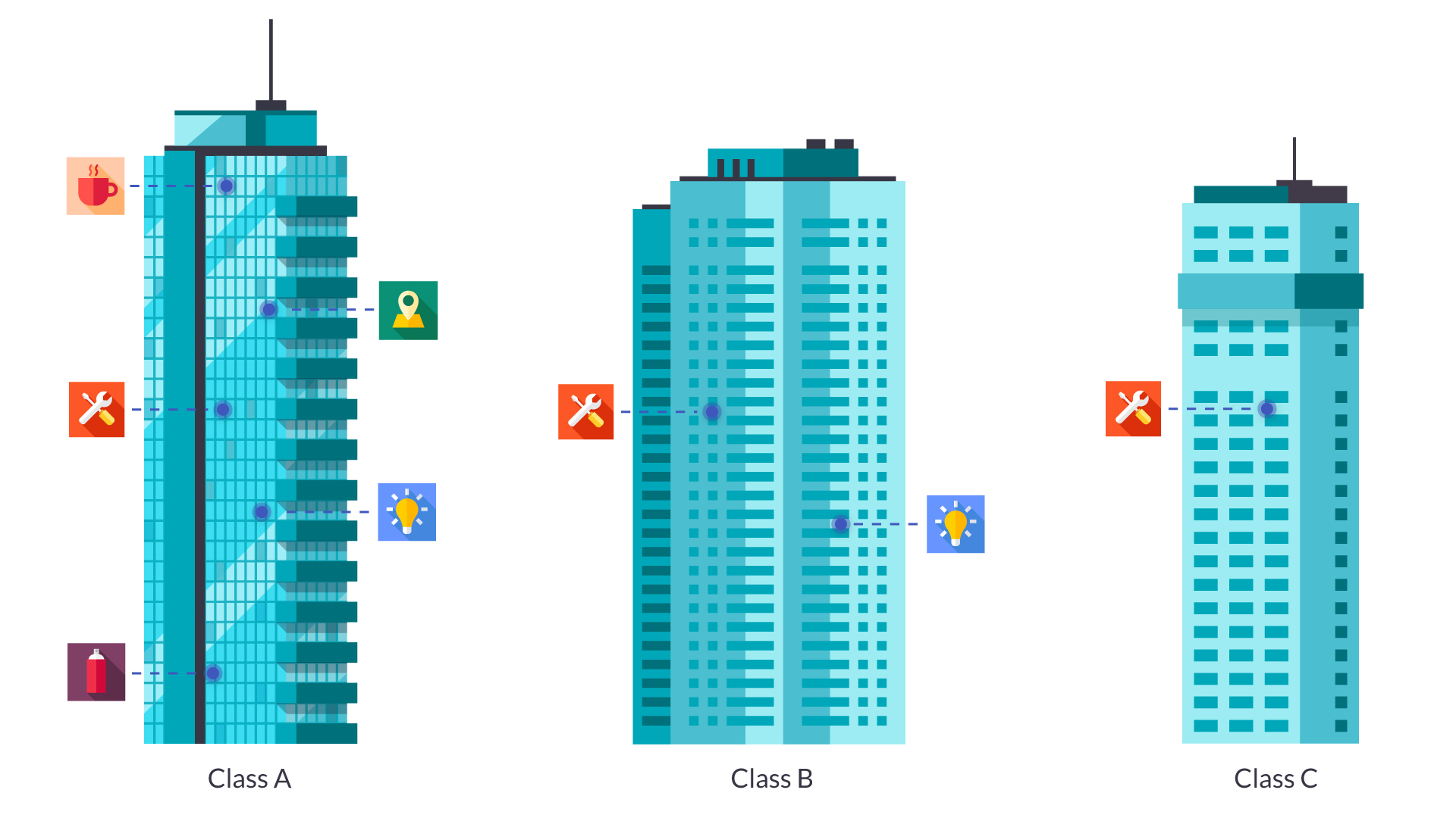 Class A Class B and Class C Building Illustrations