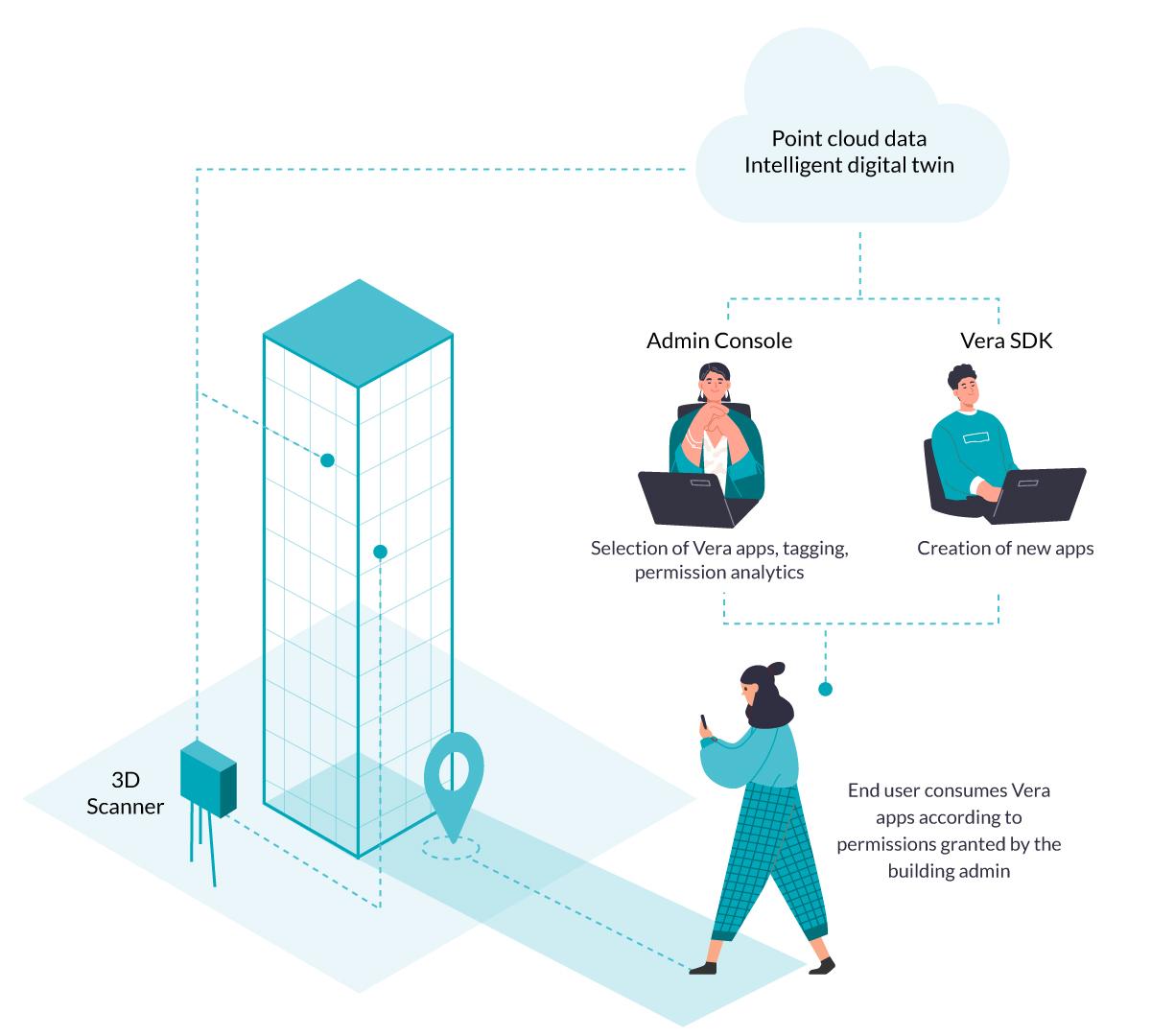 Advance AI and AR